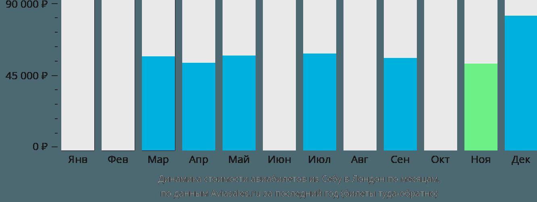 Динамика стоимости авиабилетов из Себу в Лондон по месяцам