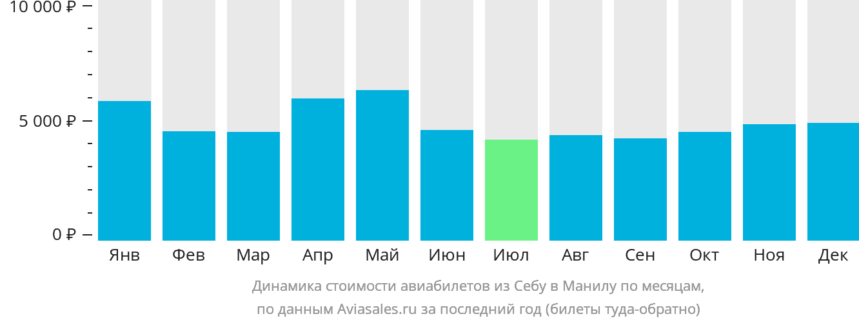 Динамика стоимости авиабилетов из Себу в Манилу по месяцам