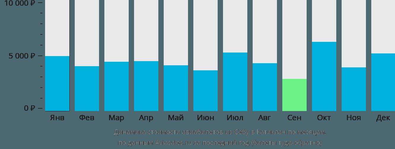 Динамика стоимости авиабилетов из Себу в Катиклан по месяцам