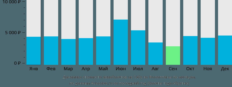 Динамика стоимости авиабилетов из Себу на Филиппины по месяцам