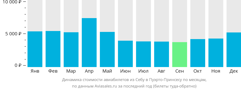 Динамика стоимости авиабилетов из Себу в Пуэрто-Принсесу по месяцам