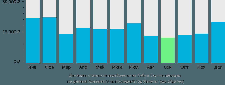 Динамика стоимости авиабилетов из Себу в Сеул по месяцам