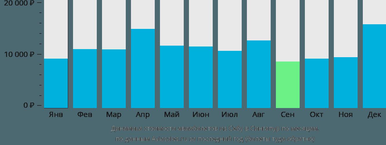Динамика стоимости авиабилетов из Себу в Сингапур по месяцам