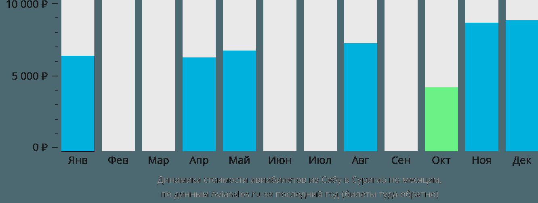 Динамика стоимости авиабилетов из Себу в Суригао по месяцам