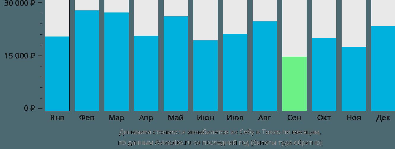 Динамика стоимости авиабилетов из Себу в Токио по месяцам