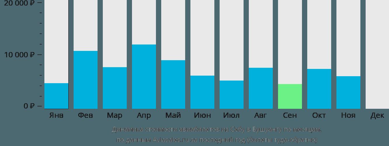 Динамика стоимости авиабилетов из Себу в Бушуангу по месяцам