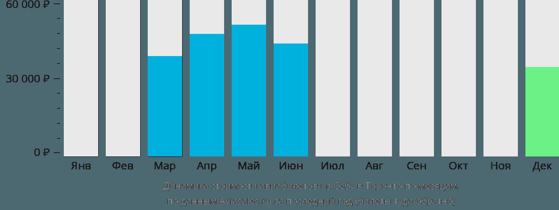 Динамика стоимости авиабилетов из Себу в Торонто по месяцам