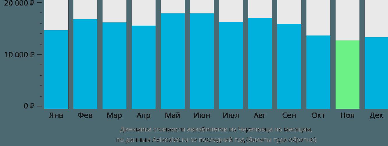 Динамика стоимости авиабилетов из Череповца по месяцам