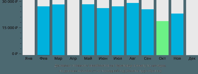 Динамика стоимости авиабилетов из Череповца в Анапу по месяцам