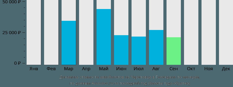 Динамика стоимости авиабилетов из Череповца в Геленджик по месяцам