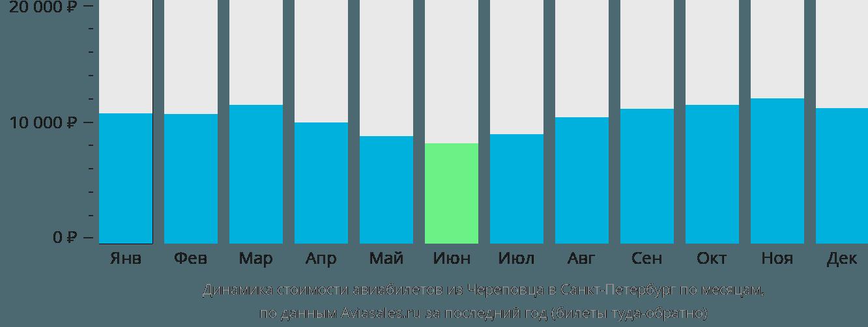 Динамика стоимости авиабилетов из Череповца в Санкт-Петербург по месяцам