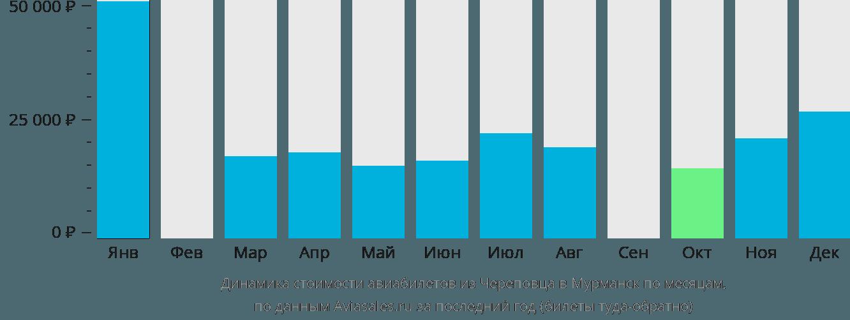 Динамика стоимости авиабилетов из Череповца в Мурманск по месяцам