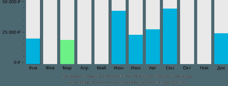 Динамика стоимости авиабилетов из Череповца в Минск по месяцам