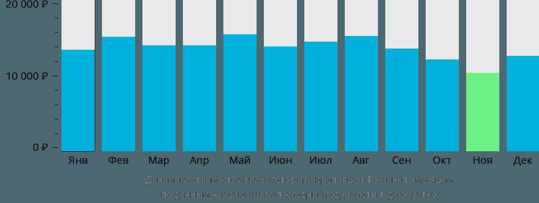 Динамика стоимости авиабилетов из Череповца в Россию по месяцам