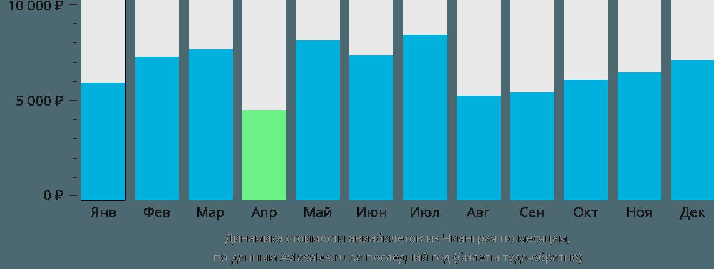 Динамика стоимости авиабилетов из Чианграя по месяцам