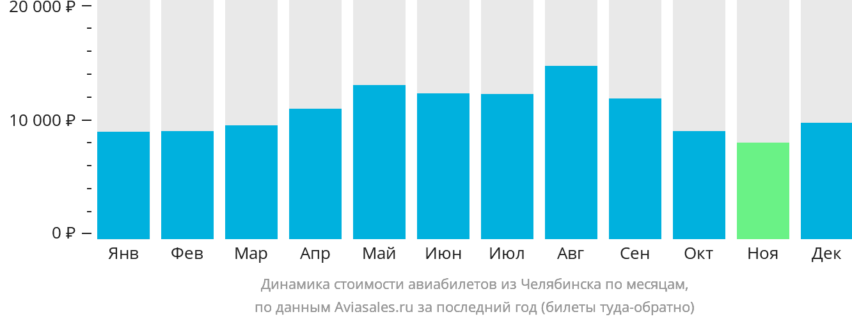 Динамика стоимости авиабилетов из Челябинска по месяцам