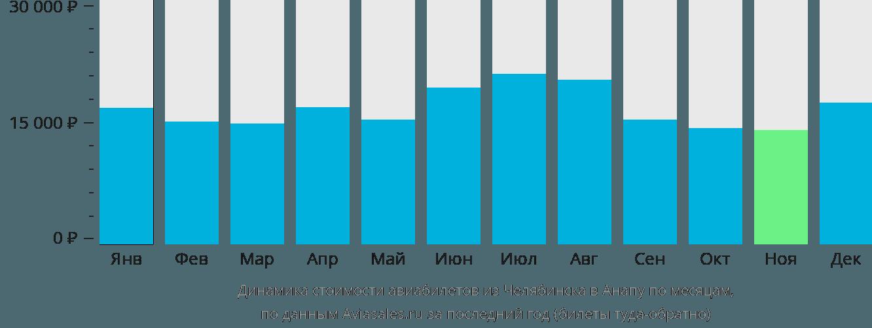 Динамика стоимости авиабилетов из Челябинска в Анапу по месяцам