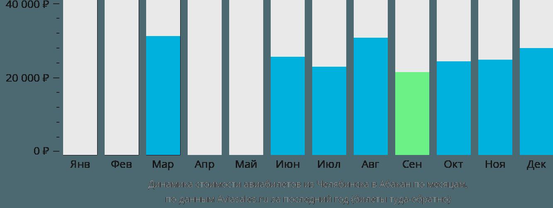 Динамика стоимости авиабилетов из Челябинска в Абакан по месяцам