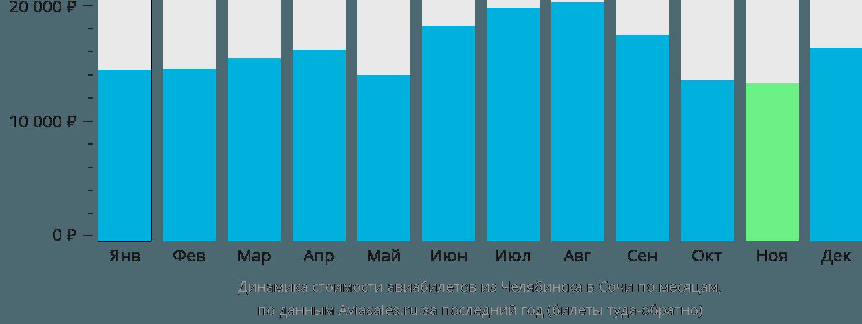Динамика стоимости авиабилетов из Челябинска в Сочи по месяцам