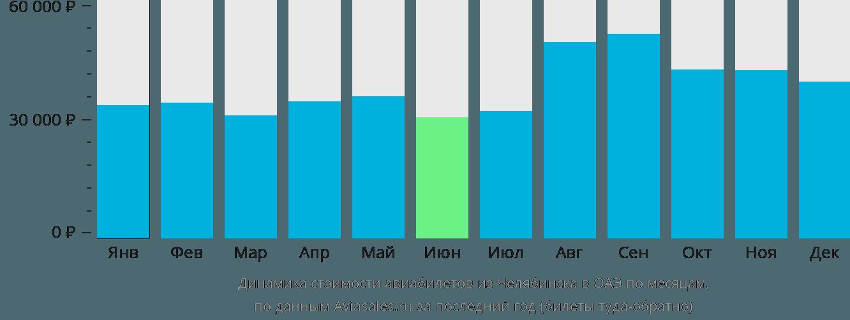 Динамика стоимости авиабилетов из Челябинска в ОАЭ по месяцам