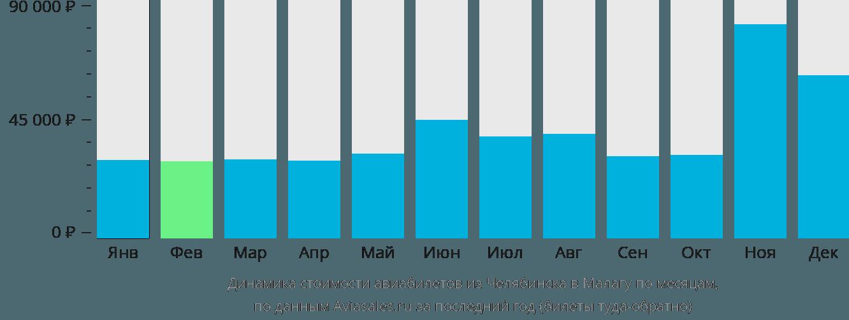Динамика стоимости авиабилетов из Челябинска в Малагу по месяцам