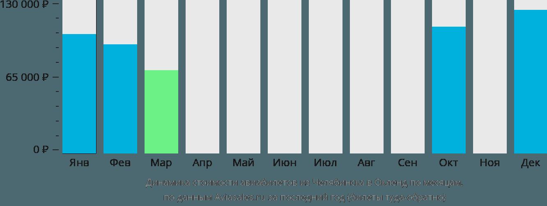 Динамика стоимости авиабилетов из Челябинска в Окленд по месяцам