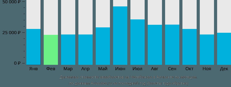Динамика стоимости авиабилетов из Челябинска в Аликанте по месяцам