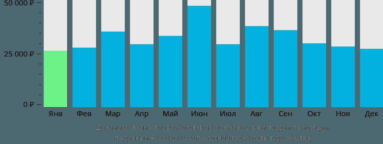 Динамика стоимости авиабилетов из Челябинска в Амстердам по месяцам