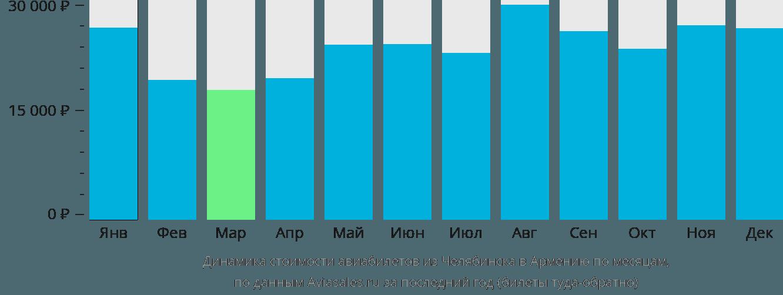 Динамика стоимости авиабилетов из Челябинска в Армению по месяцам
