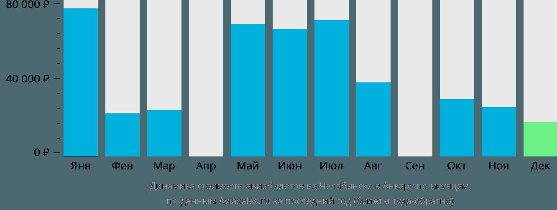 Динамика стоимости авиабилетов из Челябинска в Анкару по месяцам
