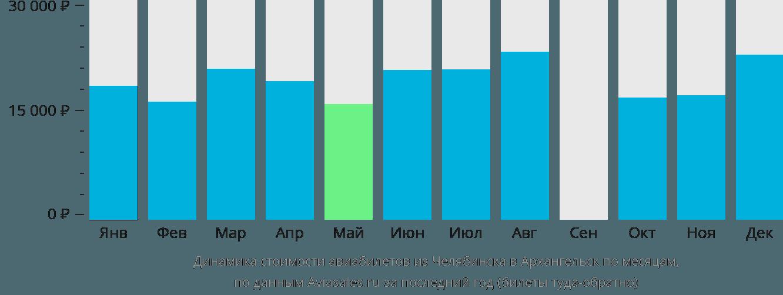 Динамика стоимости авиабилетов из Челябинска в Архангельск по месяцам
