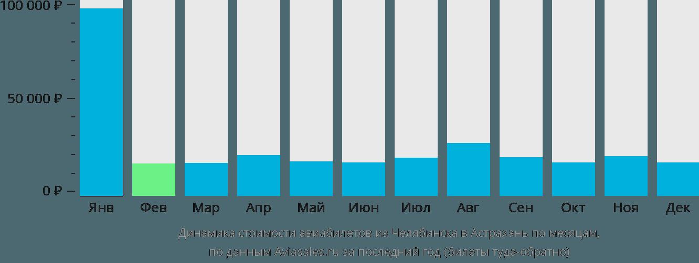 Динамика стоимости авиабилетов из Челябинска в Астрахань по месяцам