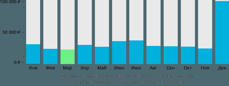 Динамика стоимости авиабилетов из Челябинска в Афины по месяцам