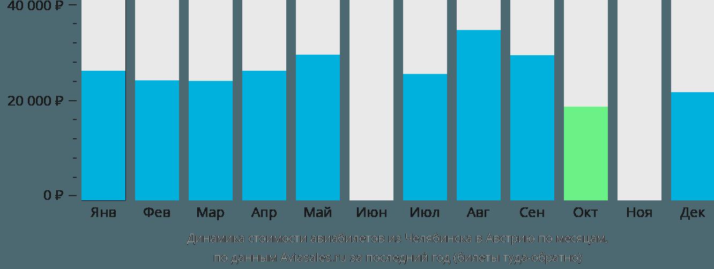 Динамика стоимости авиабилетов из Челябинска в Австрию по месяцам