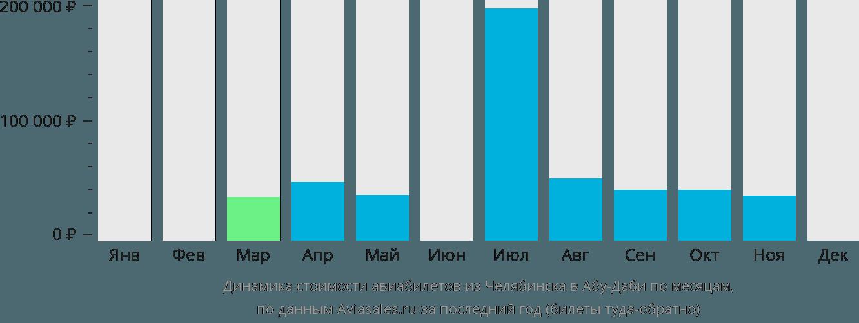Динамика стоимости авиабилетов из Челябинска в Абу-Даби по месяцам