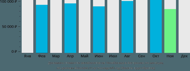 Динамика стоимости авиабилетов из Челябинска в Австралию по месяцам