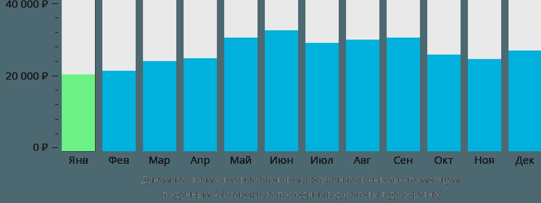 Динамика стоимости авиабилетов из Челябинска в Анталью по месяцам