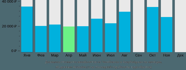 Динамика стоимости авиабилетов из Челябинска в Азербайджан по месяцам