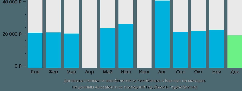 Динамика стоимости авиабилетов из Челябинска в Барнаул по месяцам