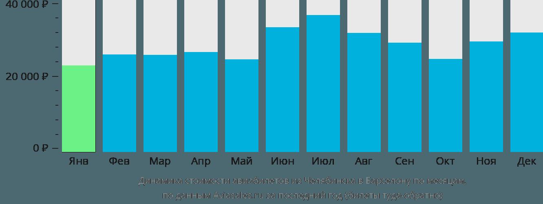 Динамика стоимости авиабилетов из Челябинска в Барселону по месяцам