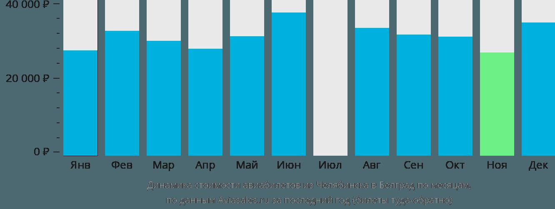 Динамика стоимости авиабилетов из Челябинска в Белград по месяцам