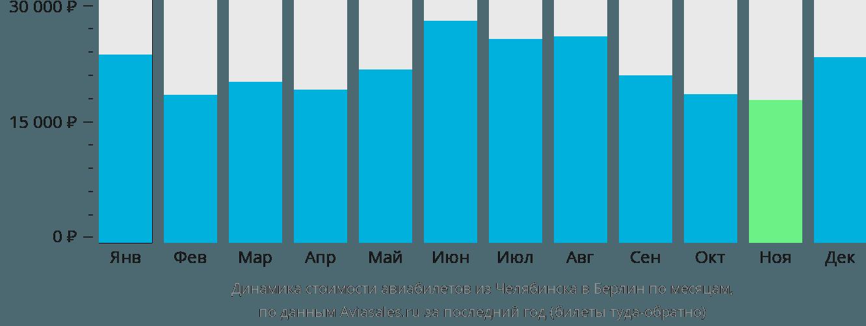 Динамика стоимости авиабилетов из Челябинска в Берлин по месяцам