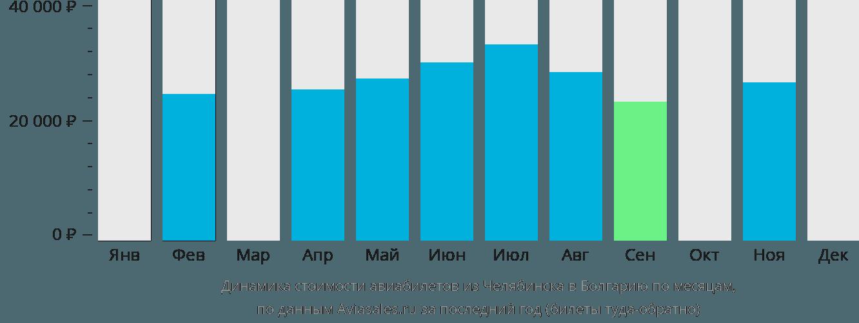 Динамика стоимости авиабилетов из Челябинска в Болгарию по месяцам