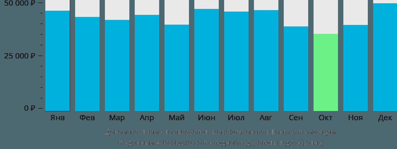 Динамика стоимости авиабилетов из Челябинска в Бангкок по месяцам