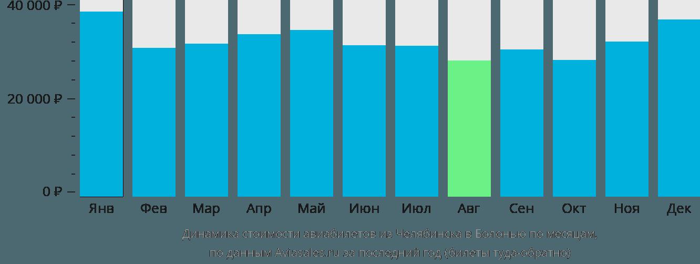 Динамика стоимости авиабилетов из Челябинска в Болонью по месяцам