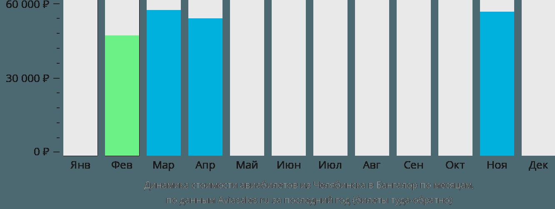 Динамика стоимости авиабилетов из Челябинска в Бангалор по месяцам