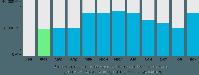 Динамика стоимости авиабилетов из Челябинска в Бургас по месяцам