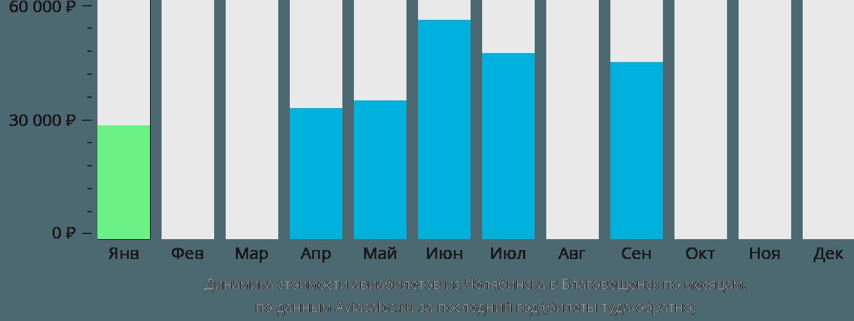 Динамика стоимости авиабилетов из Челябинска в Благовещенск по месяцам