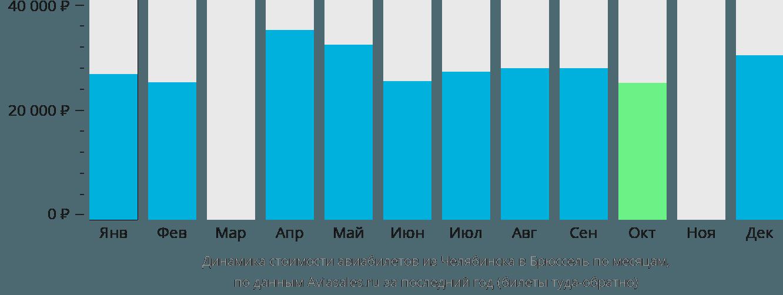 Динамика стоимости авиабилетов из Челябинска в Брюссель по месяцам