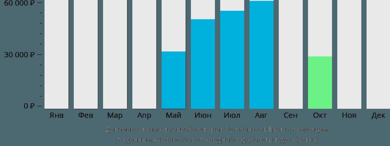 Динамика стоимости авиабилетов из Челябинска в Братск по месяцам